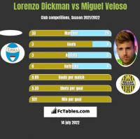 Lorenzo Dickman vs Miguel Veloso h2h player stats