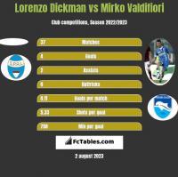 Lorenzo Dickman vs Mirko Valdifiori h2h player stats