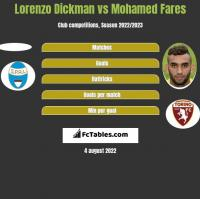 Lorenzo Dickman vs Mohamed Fares h2h player stats