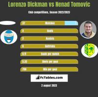 Lorenzo Dickman vs Nenad Tomovic h2h player stats