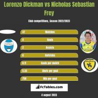 Lorenzo Dickman vs Nicholas Sebastian Frey h2h player stats