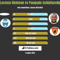 Lorenzo Dickman vs Pasquale Schiattarella h2h player stats