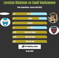 Lorenzo Dickman vs Sauli Vaeisaenen h2h player stats