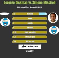 Lorenzo Dickman vs Simone Missiroli h2h player stats