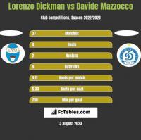 Lorenzo Dickman vs Davide Mazzocco h2h player stats