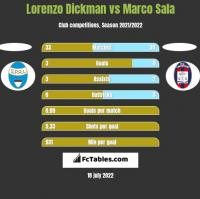 Lorenzo Dickman vs Marco Sala h2h player stats