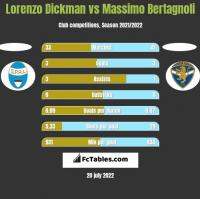Lorenzo Dickman vs Massimo Bertagnoli h2h player stats