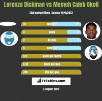 Lorenzo Dickman vs Memeh Caleb Okoli h2h player stats