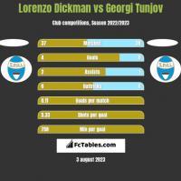 Lorenzo Dickman vs Georgi Tunjov h2h player stats