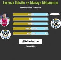 Lorenzo Ebicilio vs Masaya Matsumoto h2h player stats