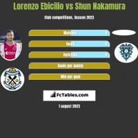 Lorenzo Ebicilio vs Shun Nakamura h2h player stats
