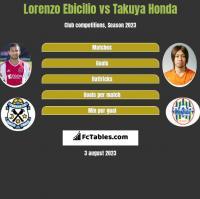 Lorenzo Ebicilio vs Takuya Honda h2h player stats