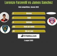 Lorenzo Faravelli vs James Sanchez h2h player stats
