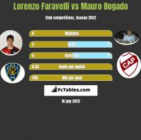 Lorenzo Faravelli vs Mauro Bogado h2h player stats