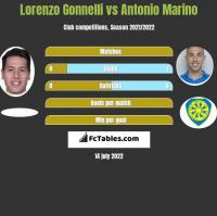 Lorenzo Gonnelli vs Antonio Marino h2h player stats