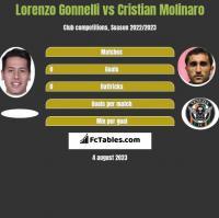 Lorenzo Gonnelli vs Cristian Molinaro h2h player stats