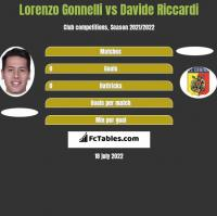 Lorenzo Gonnelli vs Davide Riccardi h2h player stats