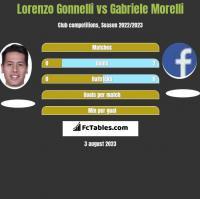 Lorenzo Gonnelli vs Gabriele Morelli h2h player stats