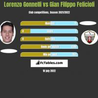 Lorenzo Gonnelli vs Gian Filippo Felicioli h2h player stats