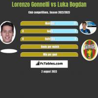 Lorenzo Gonnelli vs Luka Bogdan h2h player stats