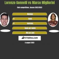 Lorenzo Gonnelli vs Marco Migliorini h2h player stats