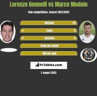 Lorenzo Gonnelli vs Marco Modolo h2h player stats