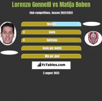 Lorenzo Gonnelli vs Matija Boben h2h player stats