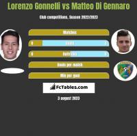 Lorenzo Gonnelli vs Matteo Di Gennaro h2h player stats