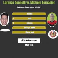 Lorenzo Gonnelli vs Michele Fornasier h2h player stats
