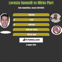 Lorenzo Gonnelli vs Mirko Pieri h2h player stats