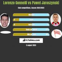 Lorenzo Gonnelli vs Pawel Jaroszynski h2h player stats