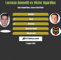 Lorenzo Gonnelli vs Victor Agardius h2h player stats