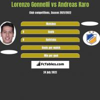 Lorenzo Gonnelli vs Andreas Karo h2h player stats