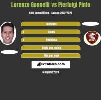 Lorenzo Gonnelli vs Pierluigi Pinto h2h player stats