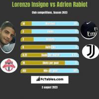 Lorenzo Insigne vs Adrien Rabiot h2h player stats