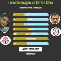 Lorenzo Insigne vs Adrien Silva h2h player stats