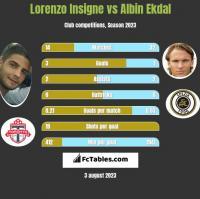 Lorenzo Insigne vs Albin Ekdal h2h player stats