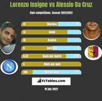 Lorenzo Insigne vs Alessio Da Cruz h2h player stats