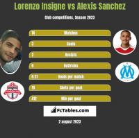 Lorenzo Insigne vs Alexis Sanchez h2h player stats