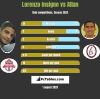 Lorenzo Insigne vs Allan h2h player stats