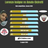 Lorenzo Insigne vs Amato Ciciretti h2h player stats