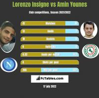 Lorenzo Insigne vs Amin Younes h2h player stats