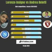 Lorenzo Insigne vs Andrea Belotti h2h player stats