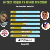 Lorenzo Insigne vs Antoine Griezmann h2h player stats