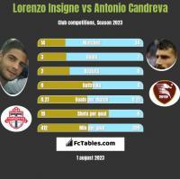 Lorenzo Insigne vs Antonio Candreva h2h player stats