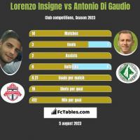 Lorenzo Insigne vs Antonio Di Gaudio h2h player stats