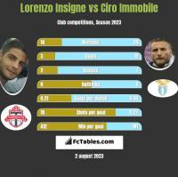 Lorenzo Insigne vs Ciro Immobile h2h player stats
