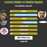 Lorenzo Insigne vs Daniele Ragatzu h2h player stats