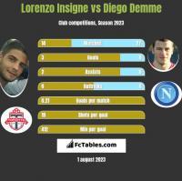 Lorenzo Insigne vs Diego Demme h2h player stats