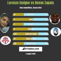 Lorenzo Insigne vs Duvan Zapata h2h player stats